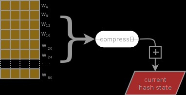 compress block into hash state